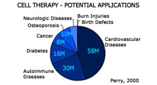 Cell Therapy - Potential Applications